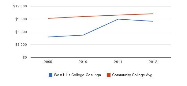 West Hills College-Coalinga Out-State Tuition Fees&nbsp(2009-2012)
