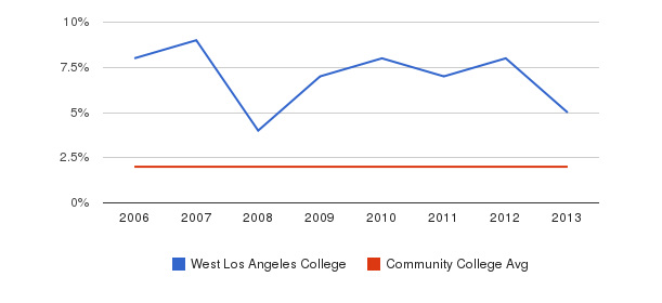 West Los Angeles College Asian&nbsp(2006-2013)