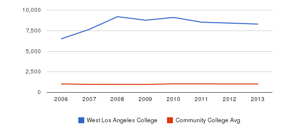 West Los Angeles College Part-Time Students&nbsp(2006-2013)