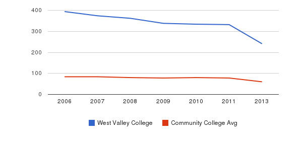West Valley College Total Faculty&nbsp(2006-2013)