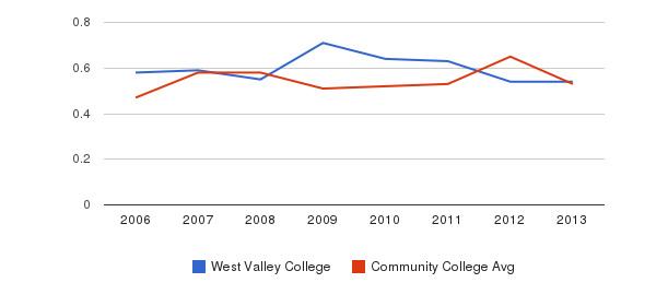 West Valley College Diversity Score&nbsp(2006-2013)