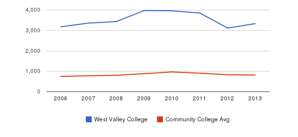 West Valley College Full-Time Students&nbsp(2006-2013)
