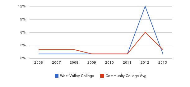 West Valley College non_resident&nbsp(2006-2013)