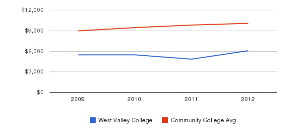 West Valley College Out-State Tuition Fees&nbsp(2009-2012)