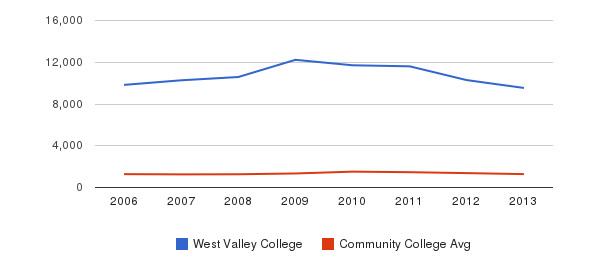 West Valley College Total Enrollment&nbsp(2006-2013)