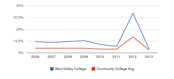 West Valley College Unknown&nbsp(2006-2013)