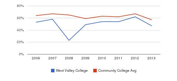 West Valley College White&nbsp(2006-2013)