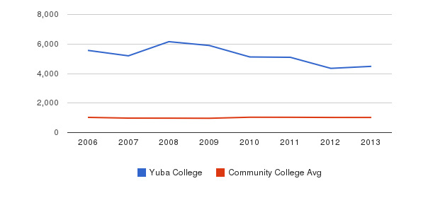 Yuba College Part-Time Students&nbsp(2006-2013)
