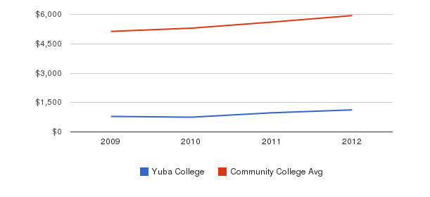Yuba College In-State Tuition Fees&nbsp(2009-2012)