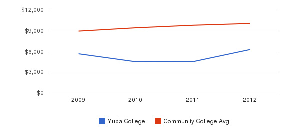 Yuba College Out-State Tuition Fees&nbsp(2009-2012)