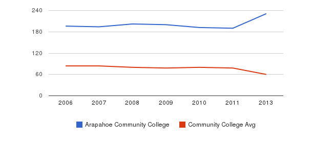Arapahoe Community College Total Faculty&nbsp(2006-2013)