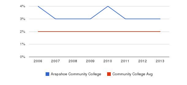 Arapahoe Community College Asian&nbsp(2006-2013)