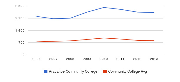 Arapahoe Community College Full-Time Students&nbsp(2006-2013)