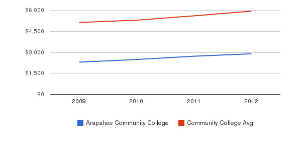 Arapahoe Community College In-State Tuition Fees&nbsp(2009-2012)