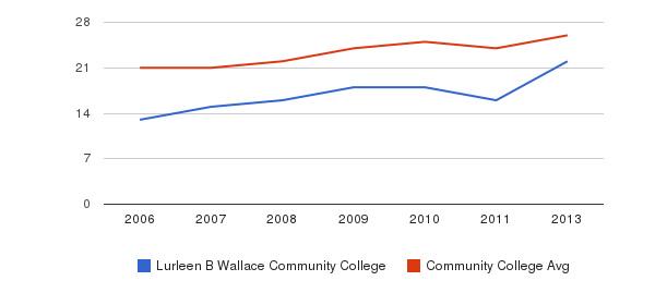 Lurleen B Wallace Community College student staff&nbsp(2006-2013)