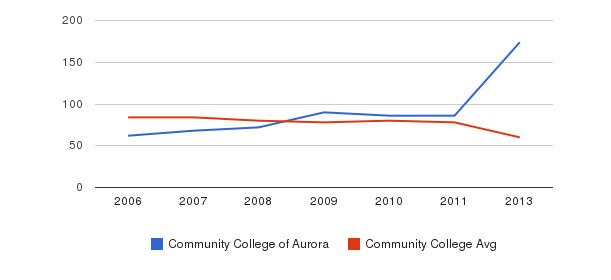 Community College of Aurora Total Faculty&nbsp(2006-2013)