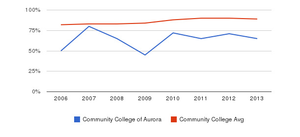 Community College of Aurora % Students Receiving Some Financial Aid&nbsp(2006-2013)