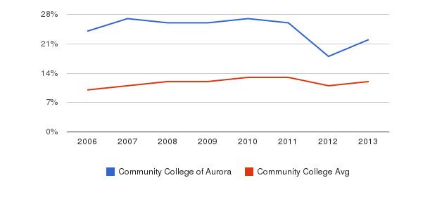 Community College of Aurora Black&nbsp(2006-2013)