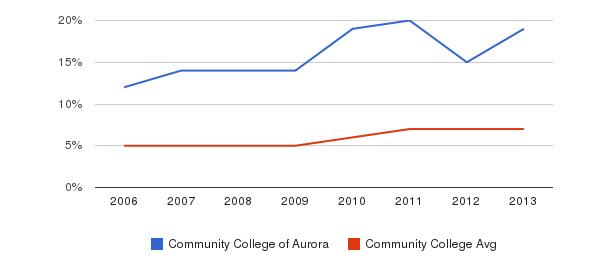 Community College of Aurora Hispanic&nbsp(2006-2013)