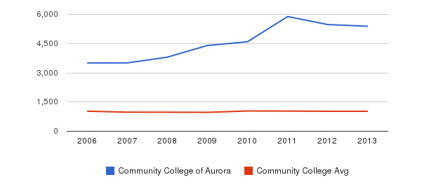 Community College of Aurora Part-Time Students&nbsp(2006-2013)