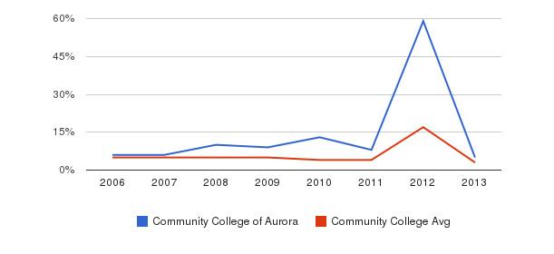 Community College of Aurora Unknown&nbsp(2006-2013)