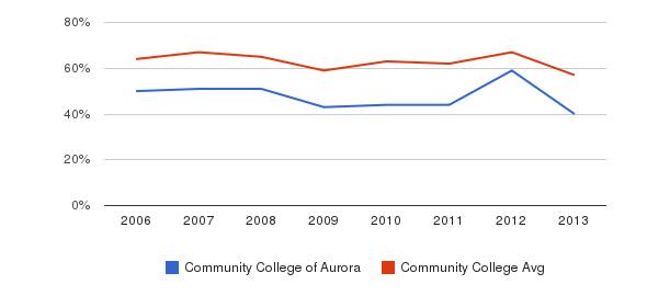 Community College of Aurora White&nbsp(2006-2013)