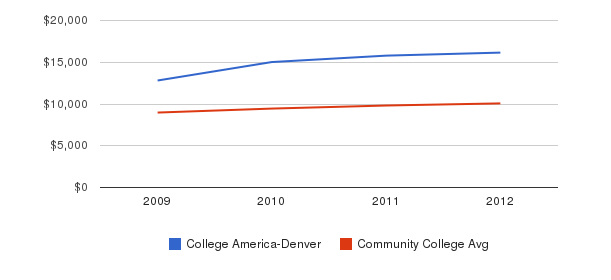College America-Denver Out-State Tuition Fees&nbsp(2009-2012)