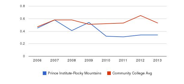 Prince Institute-Rocky Mountains Diversity Score&nbsp(2006-2013)
