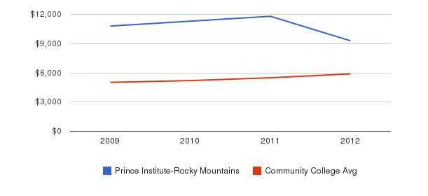 Prince Institute-Rocky Mountains In-State Tuition Fees&nbsp(2009-2012)