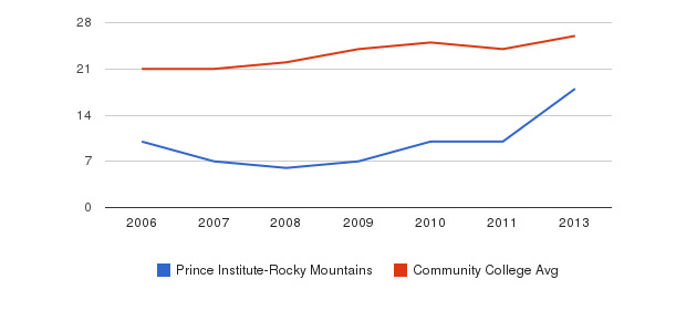 Prince Institute-Rocky Mountains student staff&nbsp(2006-2013)