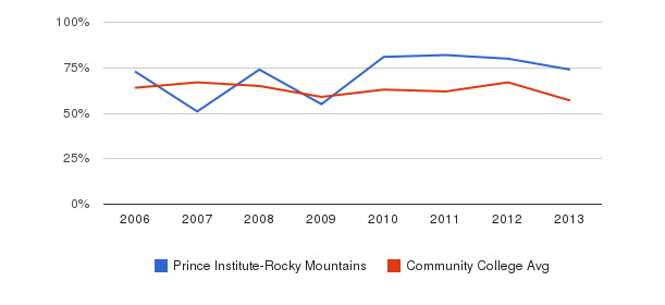 Prince Institute-Rocky Mountains White&nbsp(2006-2013)