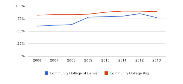 Community College of Denver % Students Receiving Some Financial Aid&nbsp(2006-2013)