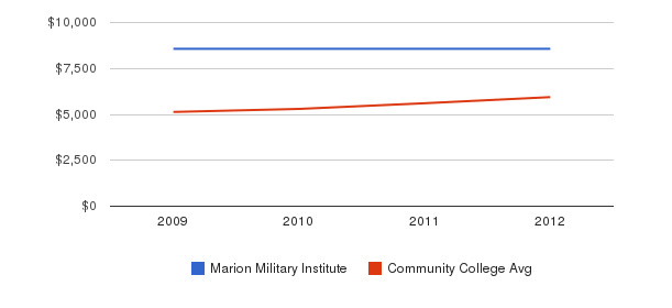 Marion Military Institute In-State Tuition Fees&nbsp(2009-2012)