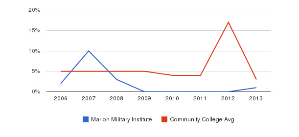 Marion Military Institute Unknown&nbsp(2006-2013)