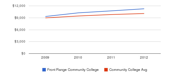 Front Range Community College Out-State Tuition Fees&nbsp(2009-2012)