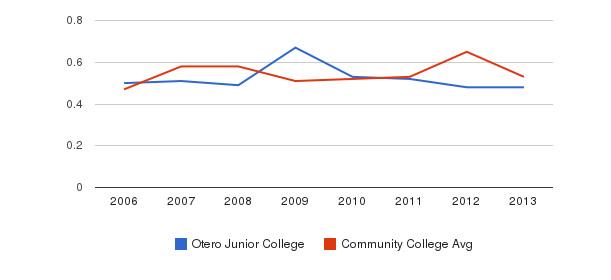 Otero Junior College Diversity Score&nbsp(2006-2013)