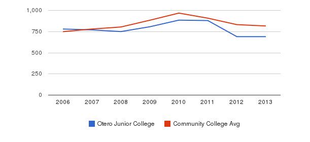 Otero Junior College Full-Time Students&nbsp(2006-2013)