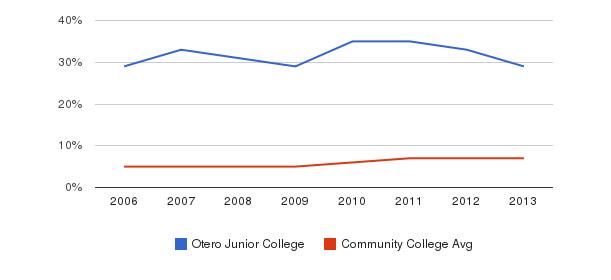 Otero Junior College Hispanic&nbsp(2006-2013)