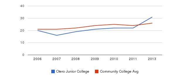 Otero Junior College student staff&nbsp(2006-2013)