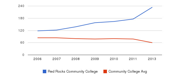 Red Rocks Community College Total Faculty&nbsp(2006-2013)