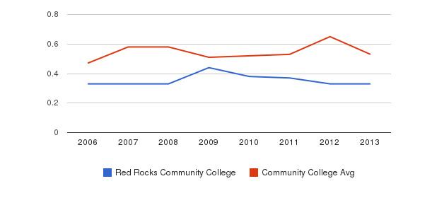 Red Rocks Community College Diversity Score&nbsp(2006-2013)