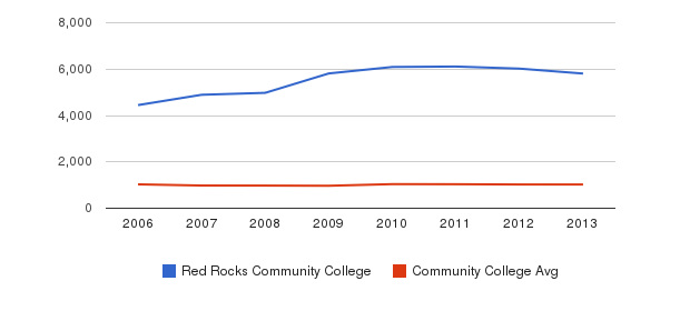 Red Rocks Community College Part-Time Students&nbsp(2006-2013)