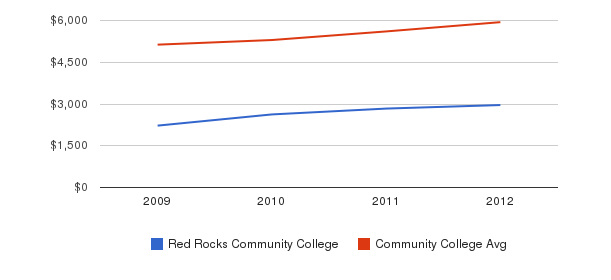 Red Rocks Community College In-State Tuition Fees&nbsp(2009-2012)