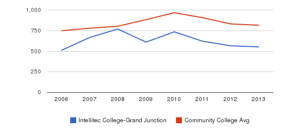 Intellitec College-Grand Junction Full-Time Students&nbsp(2006-2013)