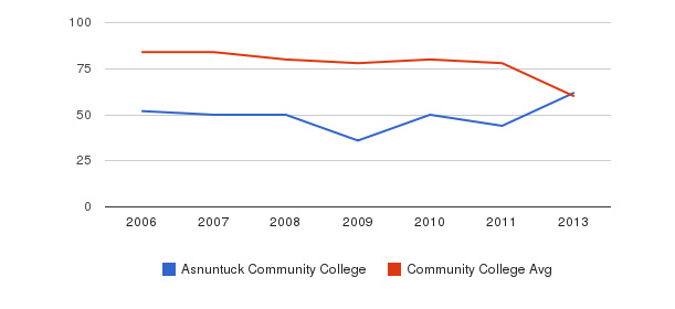 Asnuntuck Community College Total Faculty&nbsp(2006-2013)
