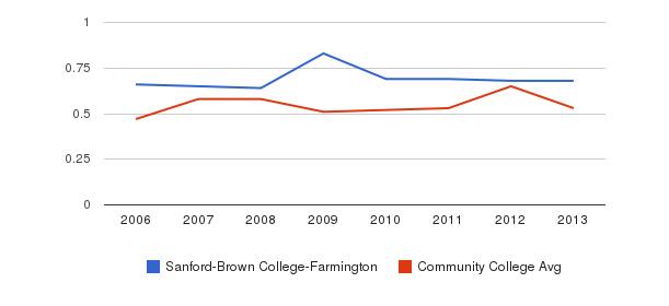 Sanford-Brown College-Farmington Diversity Score&nbsp(2006-2013)