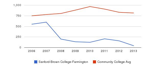 Sanford-Brown College-Farmington Full-Time Students&nbsp(2006-2013)