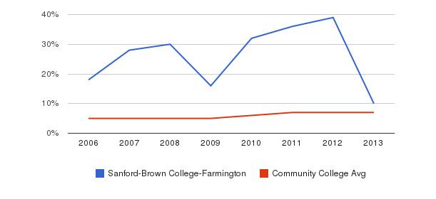Sanford-Brown College-Farmington Hispanic&nbsp(2006-2013)