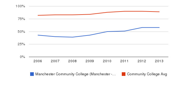 Manchester Community College (Manchester - 6040) % Students Receiving Some Financial Aid&nbsp(2006-2013)