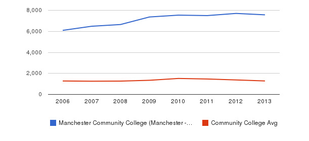 Manchester Community College (Manchester - 6040) Total Enrollment&nbsp(2006-2013)